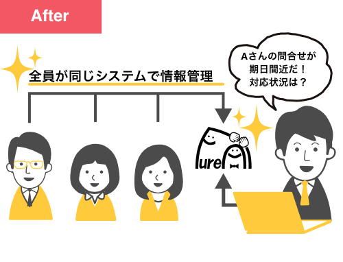 after:全員が同じシステムで情報管理