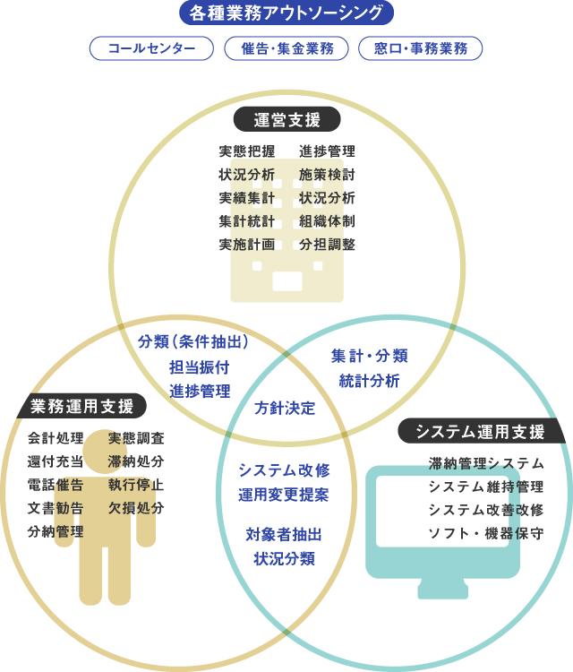 図:運用支援サービスの概要